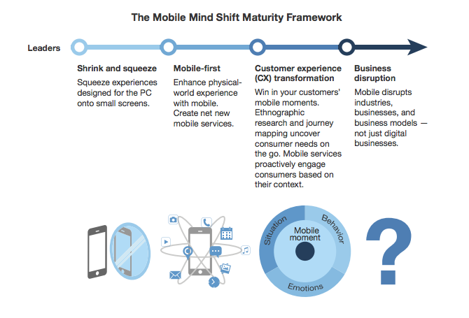 four_stages_of_mobile_maturity_forrester_research